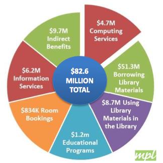 Markham Public Library economic impact.