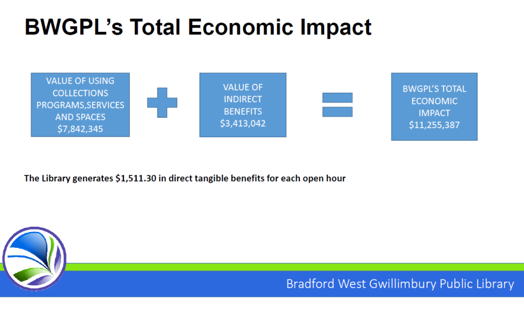 BWG Public Library generated $11,255,387 of economic impact in 2018